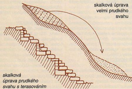 Zakládání skalky